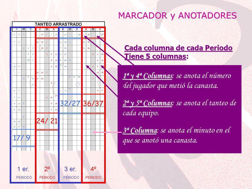 MARCADOR y ANOTADORES 3ª Columna 3ª Columna: se anota el minuto en el que se anotó una canasta.