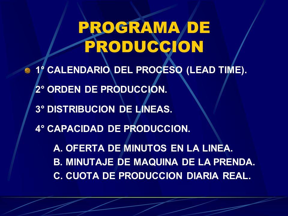 PROGRAMA DE PRODUCCION 1° CALENDARIO DEL PROCESO (LEAD TIME). 2° ORDEN DE PRODUCCION. 3° DISTRIBUCION DE LINEAS. 4° CAPACIDAD DE PRODUCCION. A. OFERTA