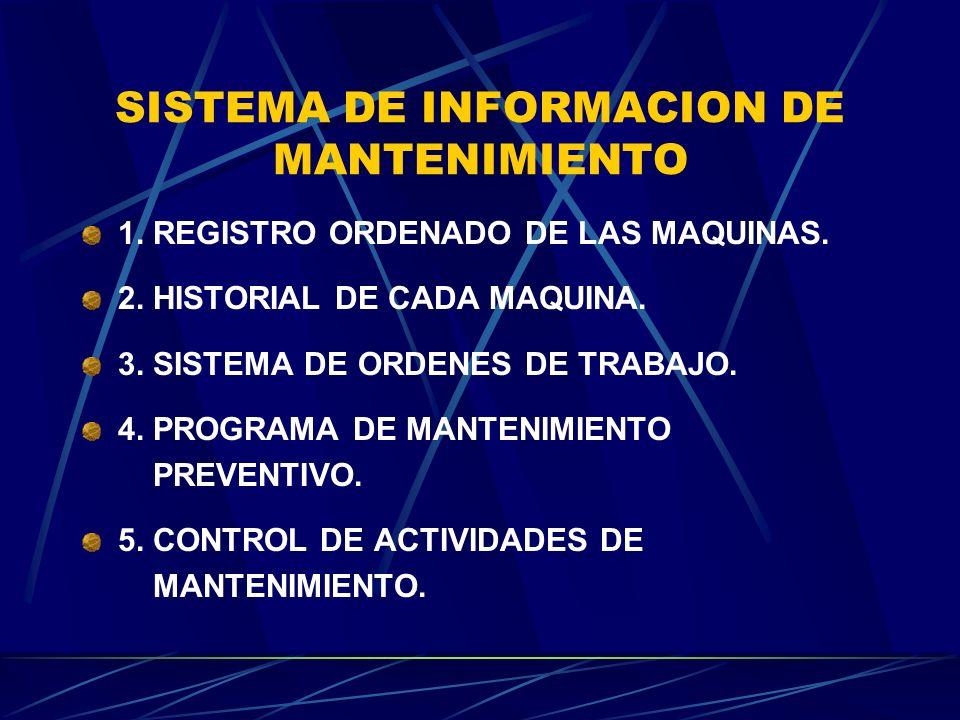 SISTEMA DE INFORMACION DE MANTENIMIENTO 1. REGISTRO ORDENADO DE LAS MAQUINAS. 2. HISTORIAL DE CADA MAQUINA. 3. SISTEMA DE ORDENES DE TRABAJO. 4. PROGR
