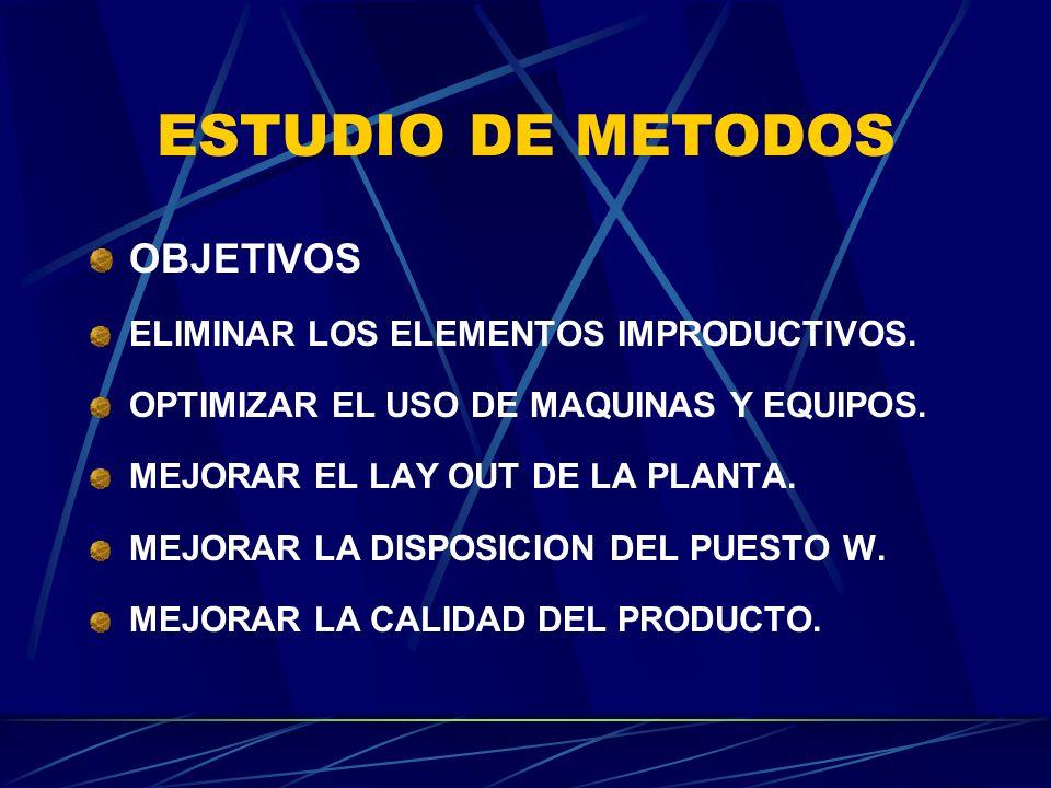 ESTUDIO DE METODOS OBJETIVOS ELIMINAR LOS ELEMENTOS IMPRODUCTIVOS. OPTIMIZAR EL USO DE MAQUINAS Y EQUIPOS. MEJORAR EL LAY OUT DE LA PLANTA. MEJORAR LA