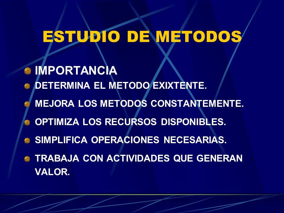 ESTUDIO DE METODOS IMPORTANCIA DETERMINA EL METODO EXIXTENTE. MEJORA LOS METODOS CONSTANTEMENTE. OPTIMIZA LOS RECURSOS DISPONIBLES. SIMPLIFICA OPERACI