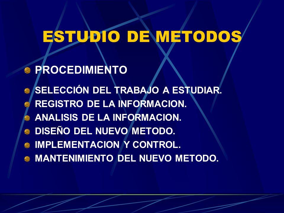 ESTUDIO DE METODOS PROCEDIMIENTO SELECCIÓN DEL TRABAJO A ESTUDIAR. REGISTRO DE LA INFORMACION. ANALISIS DE LA INFORMACION. DISEÑO DEL NUEVO METODO. IM