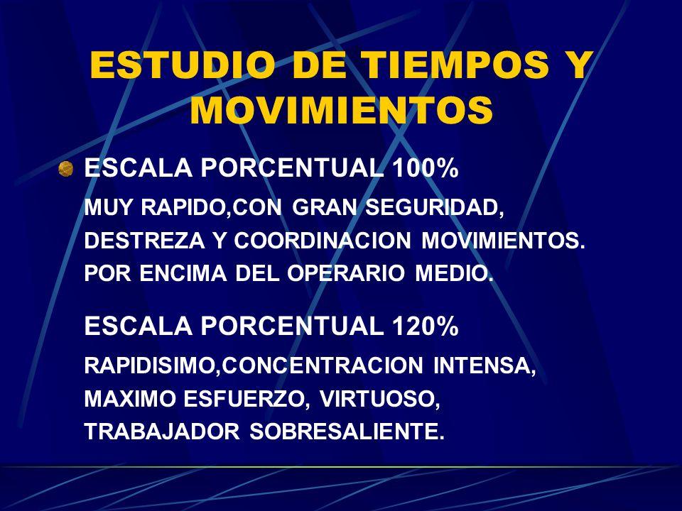 ESTUDIO DE TIEMPOS Y MOVIMIENTOS ESCALA PORCENTUAL 100% MUY RAPIDO,CON GRAN SEGURIDAD, DESTREZA Y COORDINACION MOVIMIENTOS. POR ENCIMA DEL OPERARIO ME