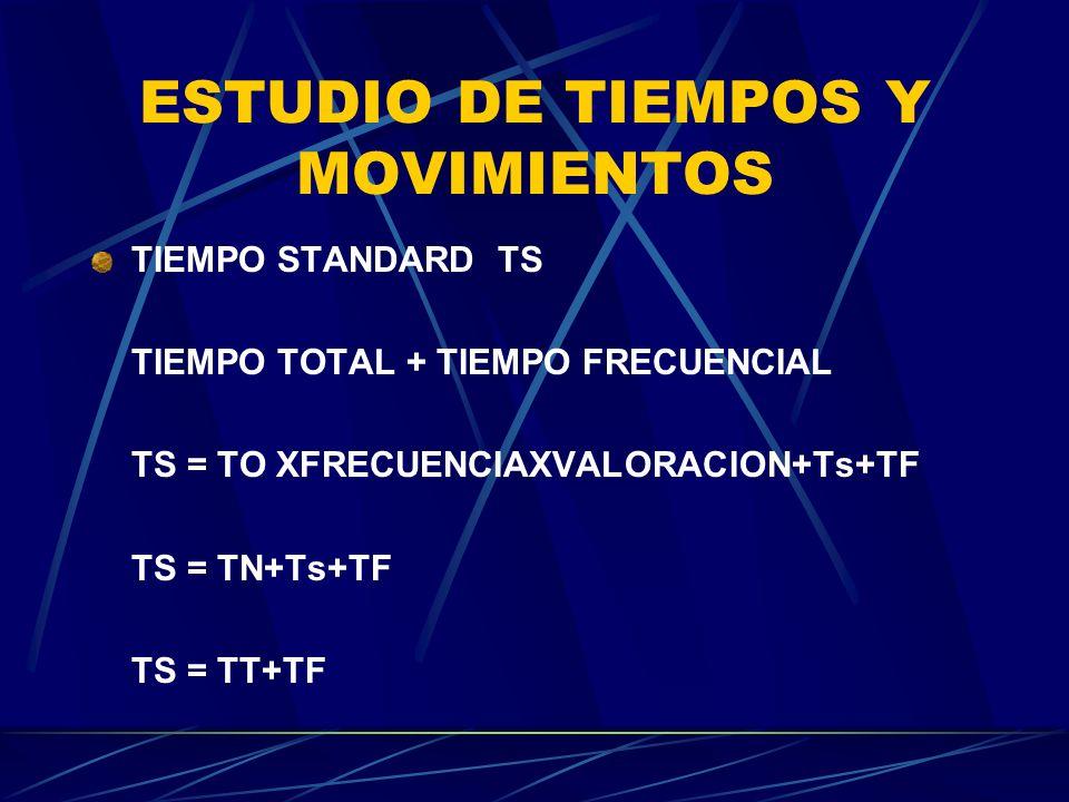 ESTUDIO DE TIEMPOS Y MOVIMIENTOS TIEMPO STANDARD TS TIEMPO TOTAL + TIEMPO FRECUENCIAL TS = TO XFRECUENCIAXVALORACION+Ts+TF TS = TN+Ts+TF TS = TT+TF