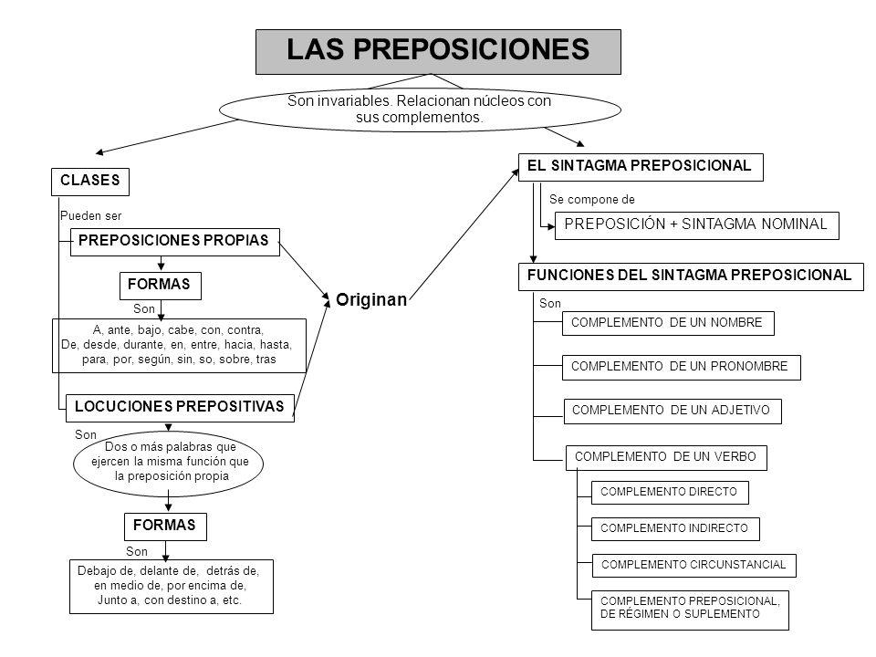 LAS PREPOSICIONES Son invariables. Relacionan núcleos con sus complementos. CLASES PREPOSICIONES PROPIAS LOCUCIONES PREPOSITIVAS EL SINTAGMA PREPOSICI