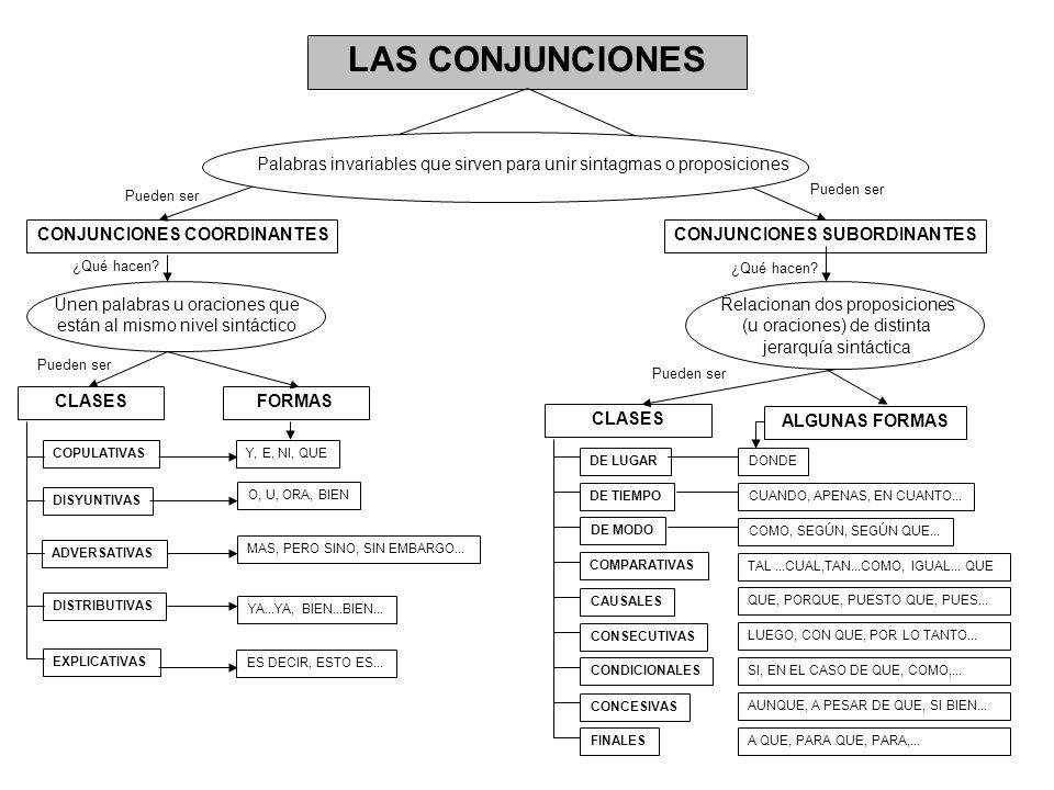 LAS CONJUNCIONES Palabras invariables que sirven para unir sintagmas o proposiciones CONJUNCIONES COORDINANTESCONJUNCIONES SUBORDINANTES Unen palabras