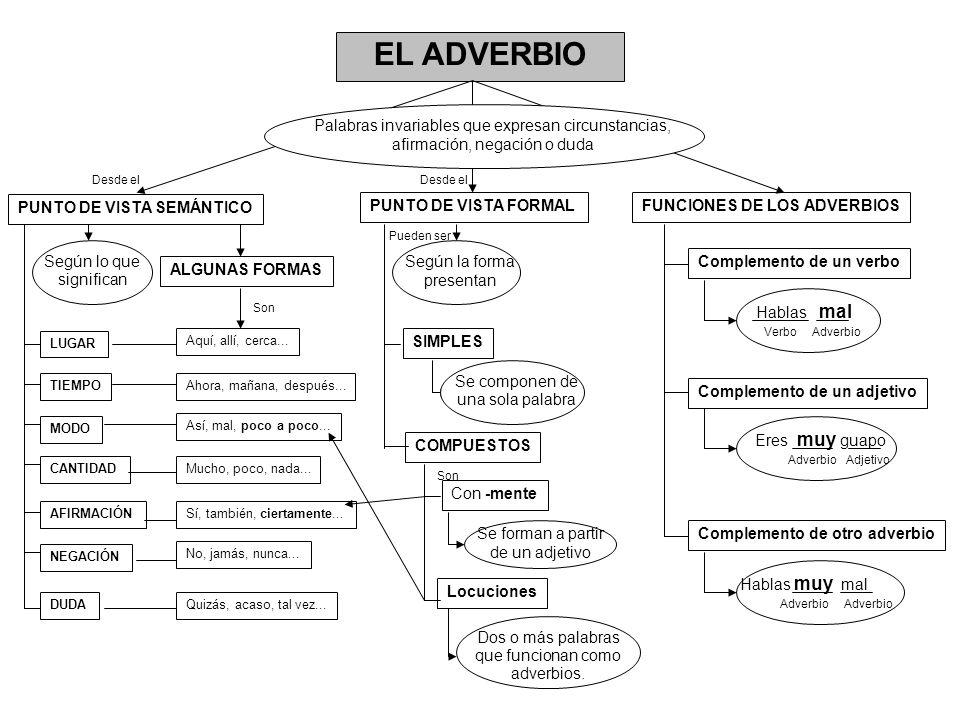 EL ADVERBIO PUNTO DE VISTA SEMÁNTICO PUNTO DE VISTA FORMALFUNCIONES DE LOS ADVERBIOS Palabras invariables que expresan circunstancias, afirmación, neg