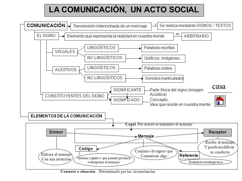 LA COMUNICACIÓN, UN ACTO SOCIAL COMUNICACIÓN Transmisión intencionada de un mensaje. EL SIGNO Elemento que representa la realidad en nuestra mente VIS