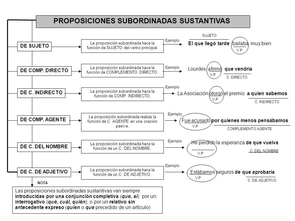 PROPOSICIONES SUBORDINADAS SUSTANTIVAS DE SUJETO DE COMP. DIRECTO DE C. INDIRECTO DE COMP. AGENTE DE C. DEL NOMBRE DE C. DE ADJETIVO La proposición su