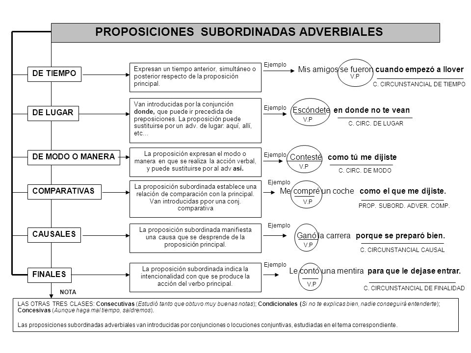 PROPOSICIONES SUBORDINADAS ADVERBIALES DE TIEMPO DE LUGAR DE MODO O MANERA COMPARATIVAS CAUSALES FINALES Expresan un tiempo anterior, simultáneo o pos
