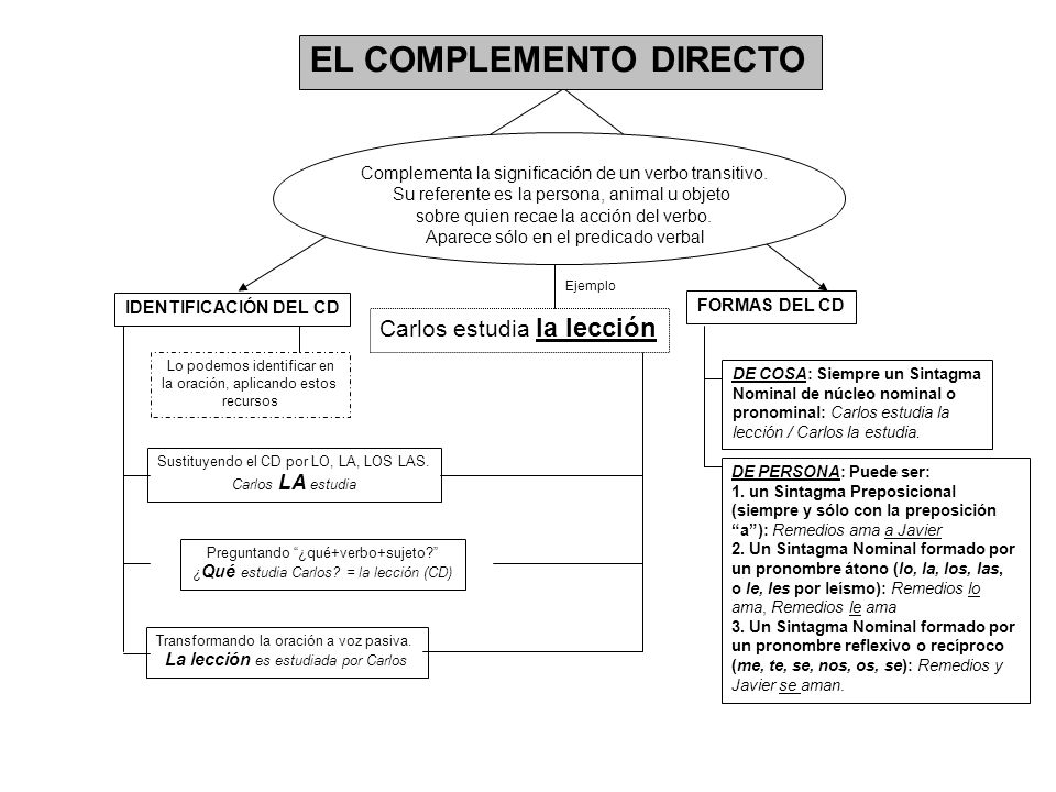 Carlos estudia la lección EL COMPLEMENTO DIRECTO Complementa la significación de un verbo transitivo. Su referente es la persona, animal u objeto sobr