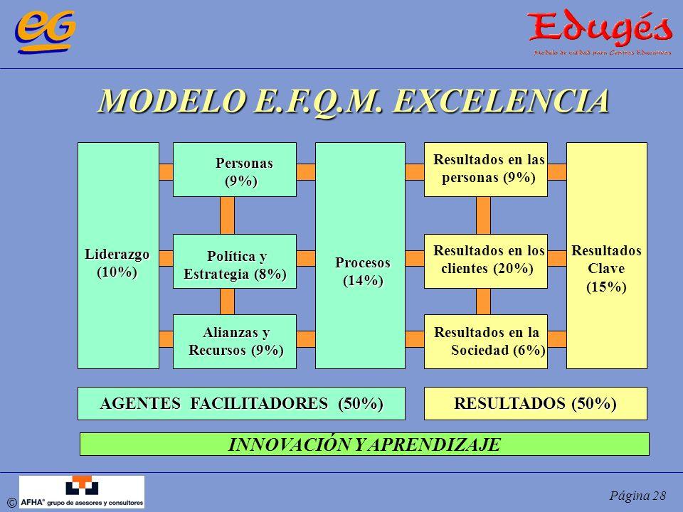 © Página 28 MODELO E.F.Q.M. EXCELENCIA Liderazgo(10%) Personas Personas(9%) Política y Estrategia (8%) Alianzas y Recursos (9%) Procesos(14%) Resultad