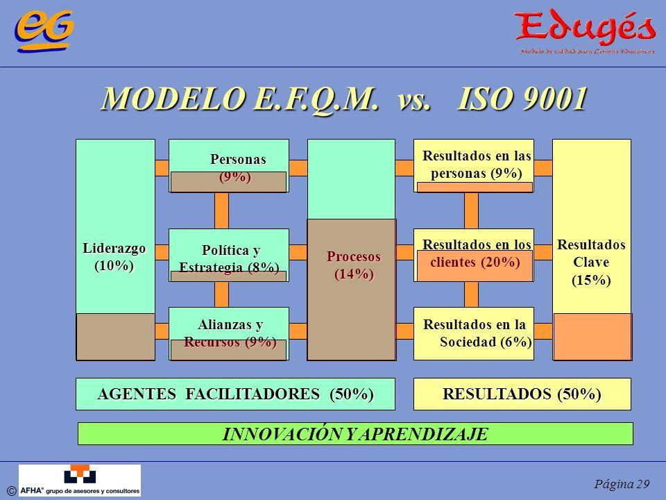 © Página 29 MODELO E.F.Q.M. vs. ISO 9001 Liderazgo(10%) Personas Personas(9%) Política y Estrategia (8%) Alianzas y Recursos (9%) Procesos(14%) Result