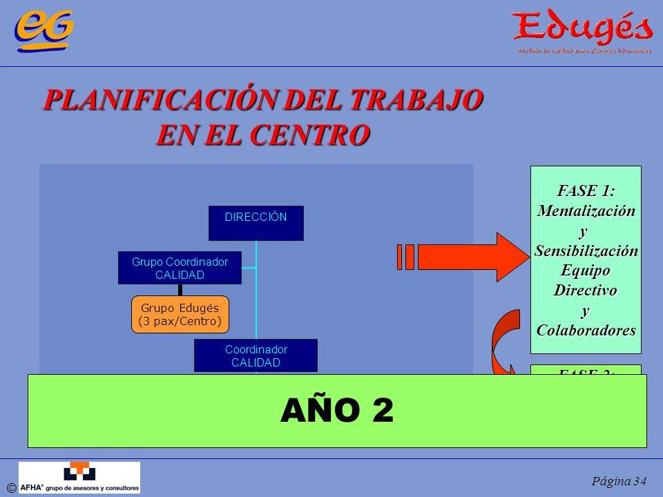 © Página 34 PLANIFICACIÓN DEL TRABAJO EN EL CENTRO FASE 1: MentalizaciónySensibilizaciónEquipoDirectivoyColaboradores FASE 2: Claustro y P.A.S. DIRECC