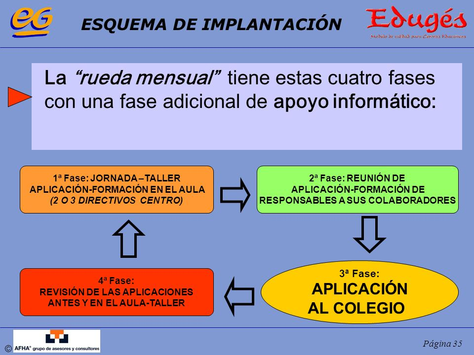 © Página 35 1ª Fase: JORNADA –TALLER APLICACIÓN-FORMACIÓN EN EL AULA (2 O 3 DIRECTIVOS CENTRO) 2ª Fase: REUNIÓN DE APLICACIÓN-FORMACIÓN DE RESPONSABLE