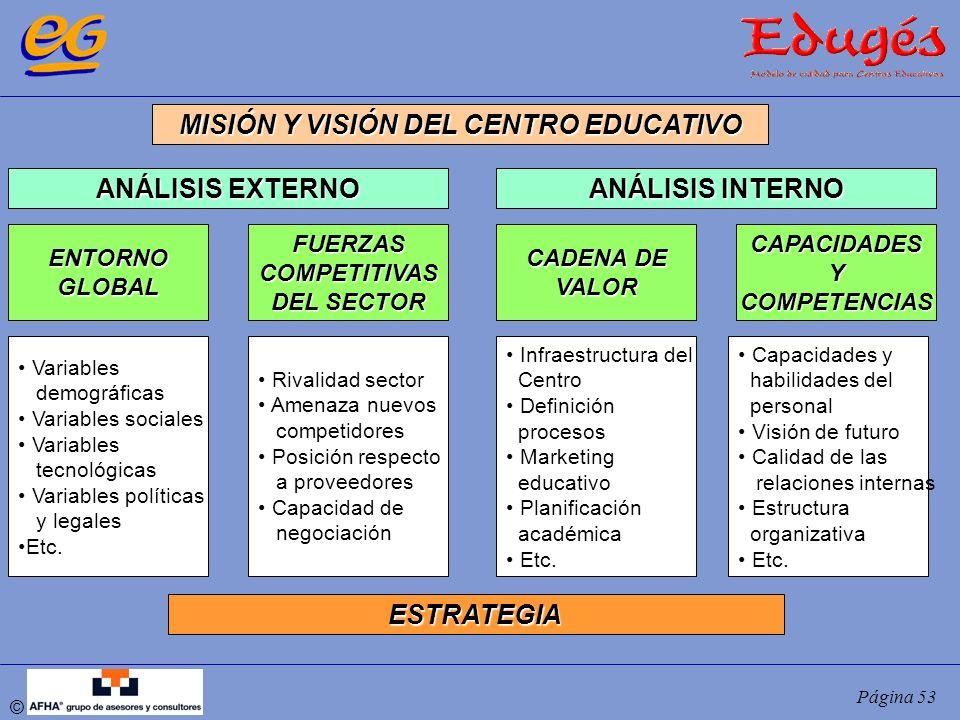 © Página 53 MISIÓN Y VISIÓN DEL CENTRO EDUCATIVO ANÁLISIS EXTERNO ANÁLISIS INTERNO ENTORNOGLOBALFUERZASCOMPETITIVAS DEL SECTOR CADENA DE VALORCAPACIDA