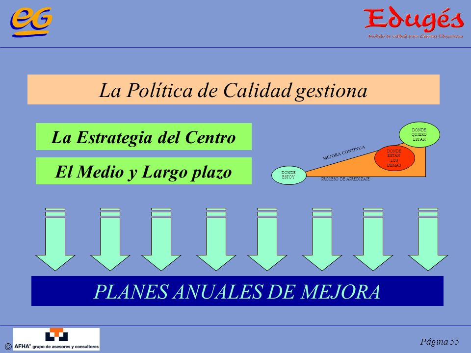 © Página 55 La Política de Calidad gestiona DONDE ESTOY PROCESO DE APREDIZAJE DONDE ESTAN LOS DEMAS DONDE QUIERO ESTAR MEJORA CONTINUA La Estrategia d