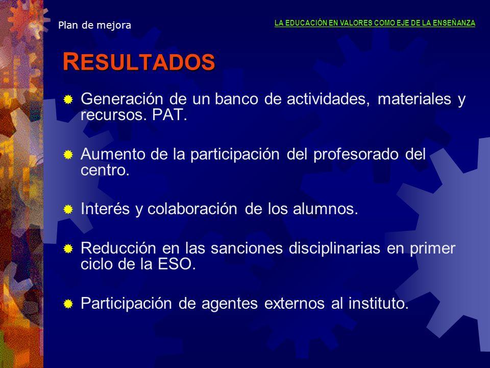 Plan de mejora R ESULTADOS Generación de un banco de actividades, materiales y recursos. PAT. Aumento de la participación del profesorado del centro.