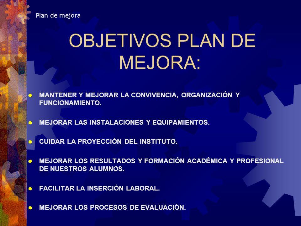 Plan de mejora OBJETIVOS PLAN DE MEJORA: MANTENER Y MEJORAR LA CONVIVENCIA, ORGANIZACIÓN Y FUNCIONAMIENTO. MEJORAR LAS INSTALACIONES Y EQUIPAMIENTOS.