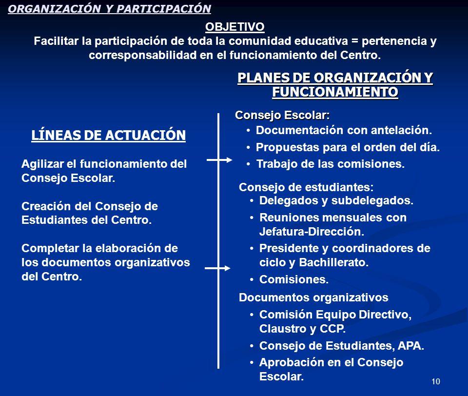10 PLANES DE ORGANIZACIÓN Y FUNCIONAMIENTO Consejo Escolar: LÍNEAS DE ACTUACIÓN Agilizar el funcionamiento del Consejo Escolar. Creación del Consejo d