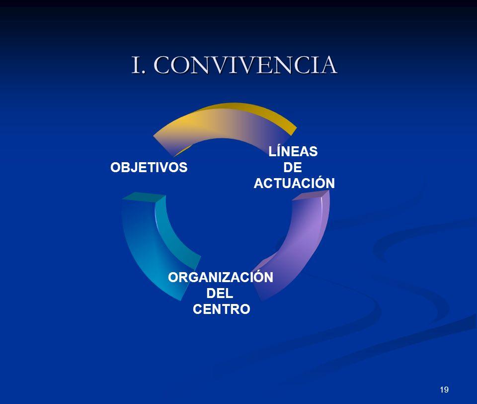 19 I. CONVIVENCIA LÍNEAS DE ACTUACIÓN ORGANIZACIÓN DEL CENTRO OBJETIVOS