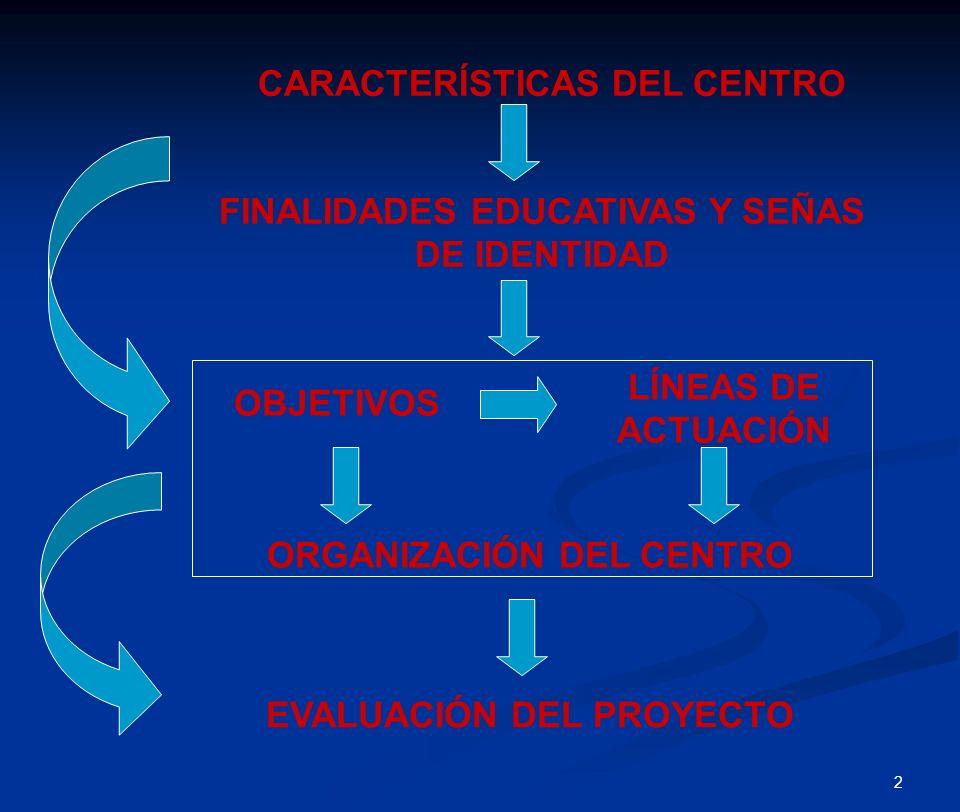 2 CARACTERÍSTICAS DEL CENTRO OBJETIVOS LÍNEAS DE ACTUACIÓN ORGANIZACIÓN DEL CENTRO EVALUACIÓN DEL PROYECTO FINALIDADES EDUCATIVAS Y SEÑAS DE IDENTIDAD