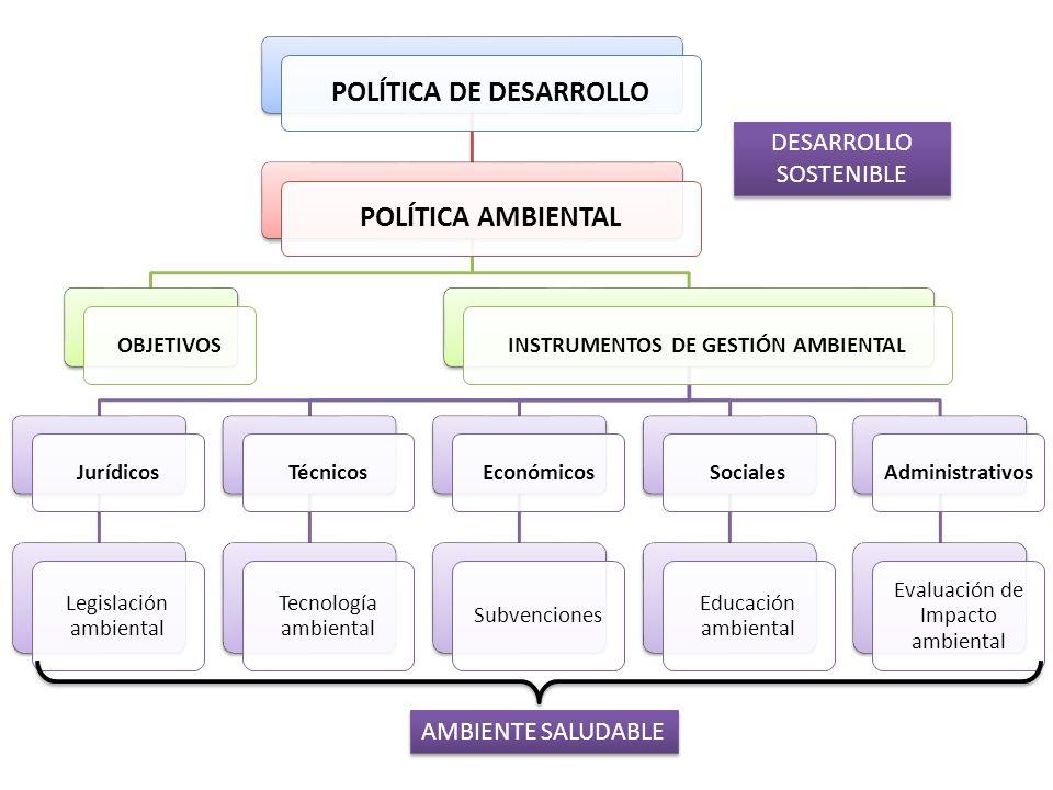 POLÍTICA DE DESARROLLOPOLÍTICA AMBIENTAL OBJETIVOSINSTRUMENTOS DE GESTIÓN AMBIENTAL Jurídicos Legislación ambiental Técnicos Tecnología ambiental Econ