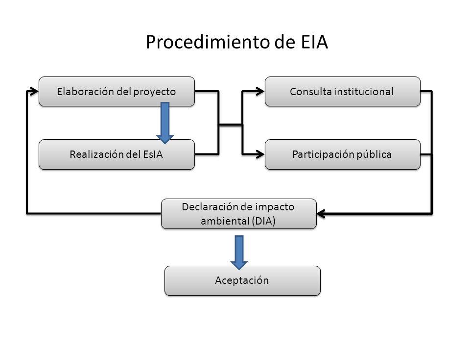 Procedimiento de EIA Elaboración del proyecto Realización del EsIA Declaración de impacto ambiental (DIA) Aceptación Consulta institucional Participac