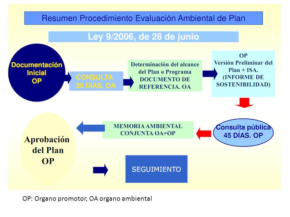 OP: Organo promotor, OA organo ambiental