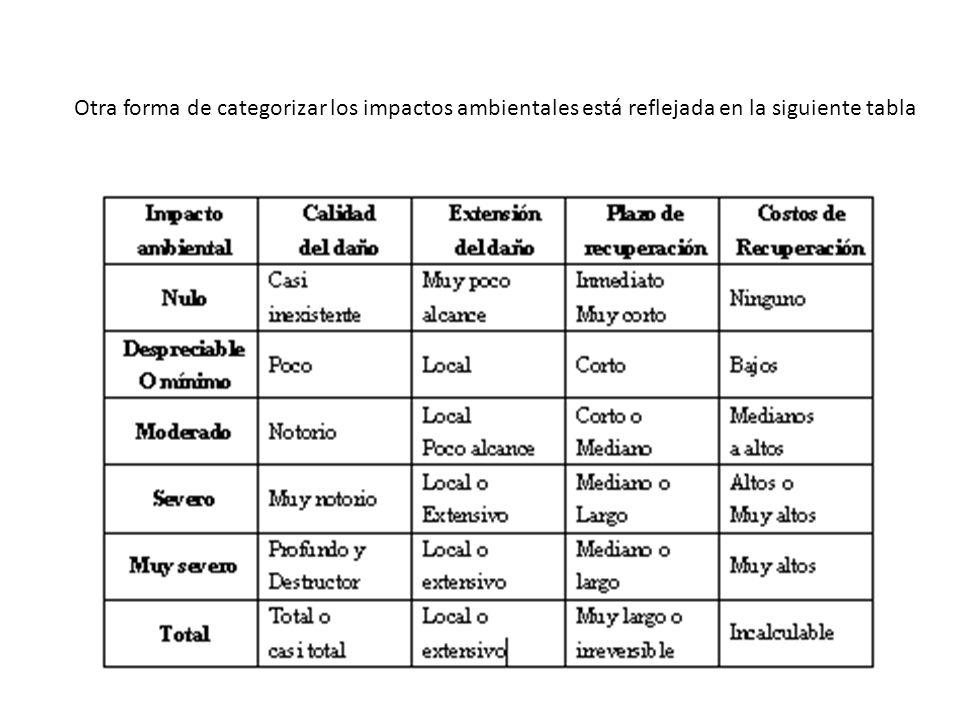 Otra forma de categorizar los impactos ambientales está reflejada en la siguiente tabla