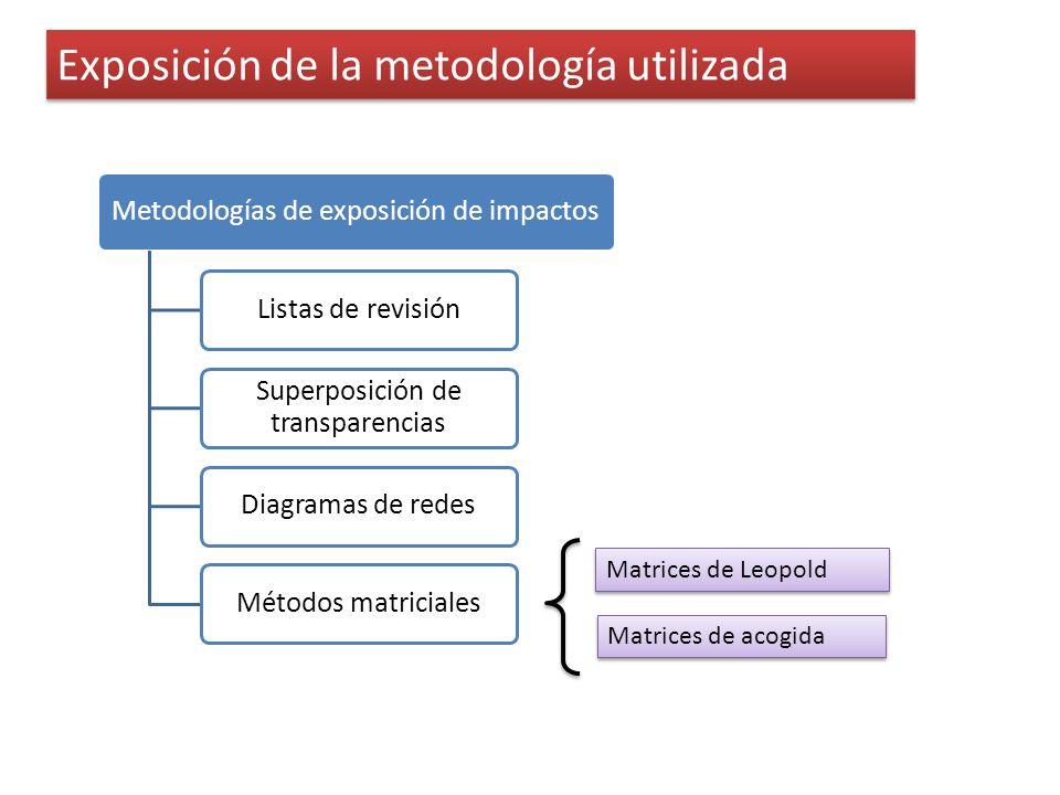 Exposición de la metodología utilizada Metodologías de exposición de impactosListas de revisión Superposición de transparencias Diagramas de redesMéto