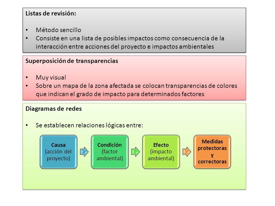 Listas de revisión: Método sencillo Consiste en una lista de posibles impactos como consecuencia de la interacción entre acciones del proyecto e impac