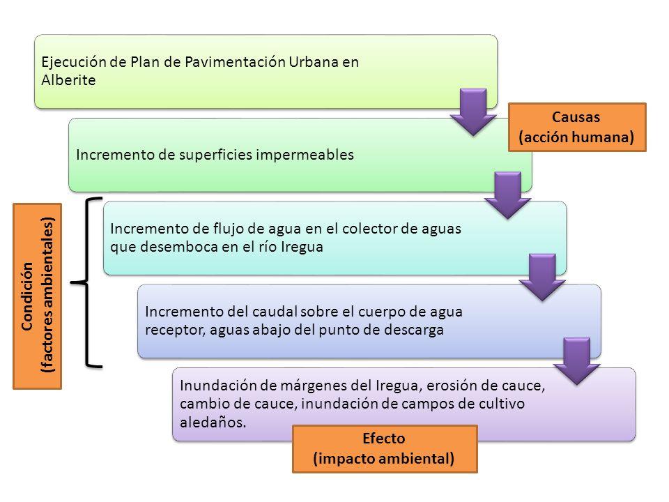 Ejecución de Plan de Pavimentación Urbana en Alberite Incremento de superficies impermeables Incremento de flujo de agua en el colector de aguas que d