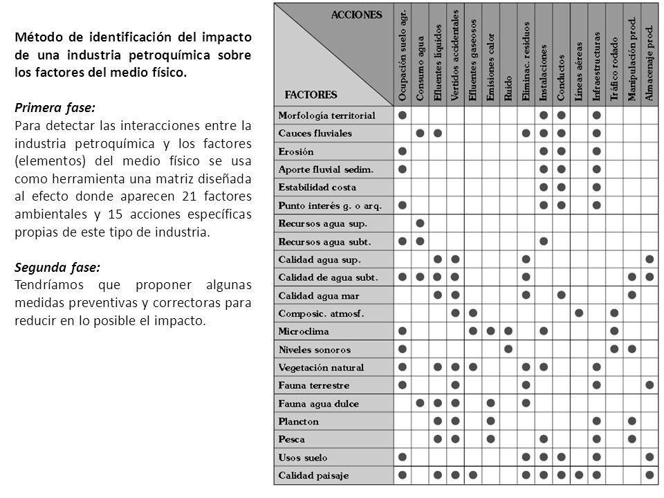 Método de identificación del impacto de una industria petroquímica sobre los factores del medio físico. Primera fase: Para detectar las interacciones