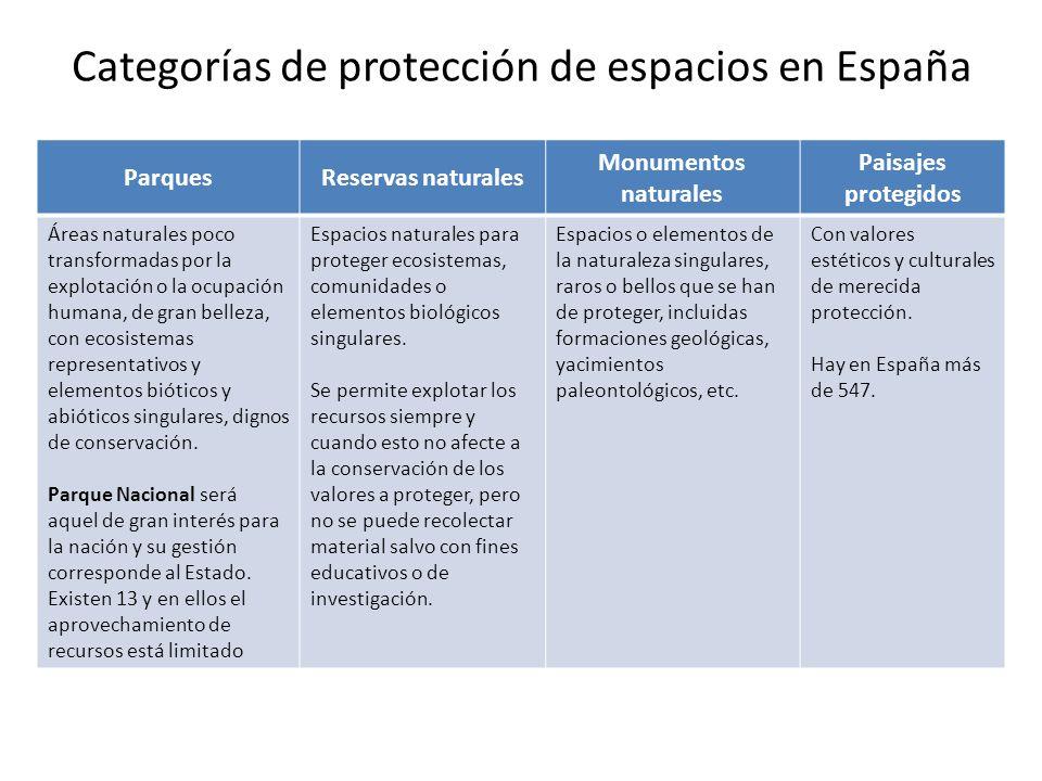 Categorías de protección de espacios en España ParquesReservas naturales Monumentos naturales Paisajes protegidos Áreas naturales poco transformadas p