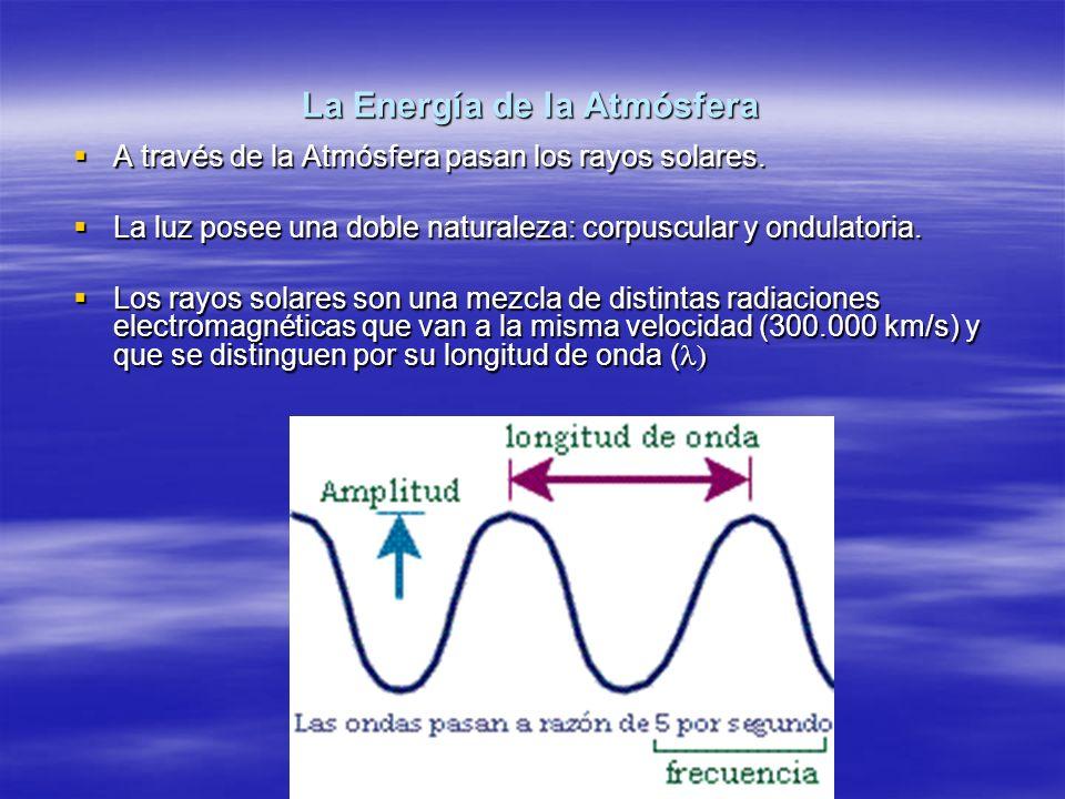 La Energía de la Atmósfera A través de la Atmósfera pasan los rayos solares. A través de la Atmósfera pasan los rayos solares. La luz posee una doble