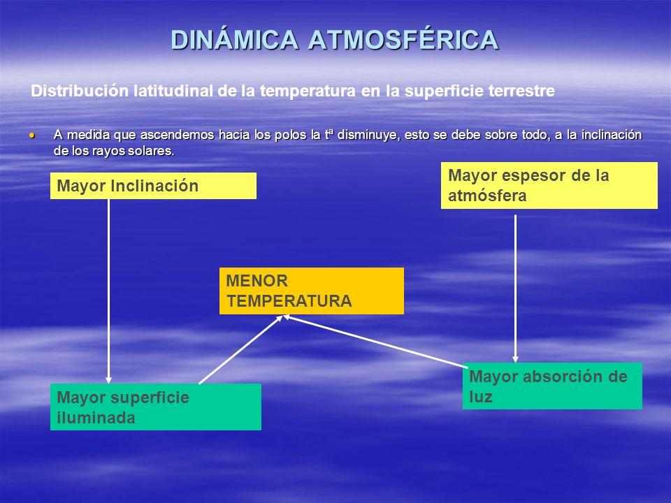 DINÁMICA ATMOSFÉRICA A medida que ascendemos hacia los polos la tª disminuye, esto se debe sobre todo, a la inclinación de los rayos solares. A medida