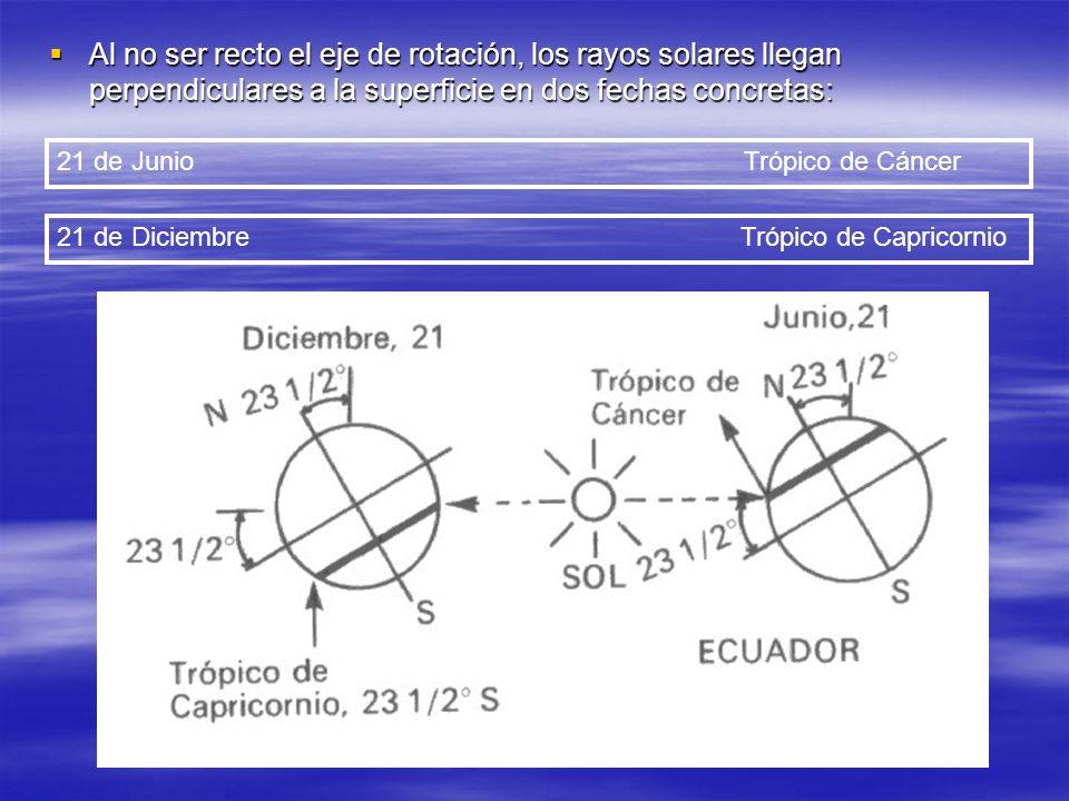 Al no ser recto el eje de rotación, los rayos solares llegan perpendiculares a la superficie en dos fechas concretas: Al no ser recto el eje de rotaci