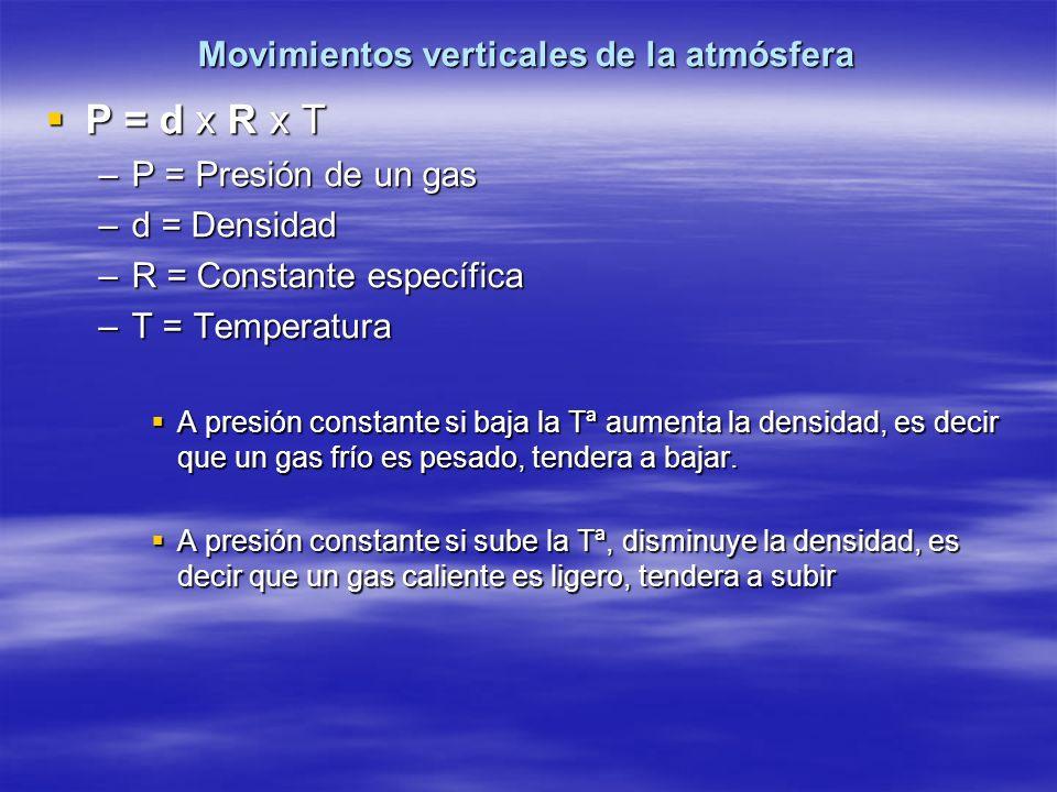 Movimientos verticales de la atmósfera P = d x R x T P = d x R x T –P = Presión de un gas –d = Densidad –R = Constante específica –T = Temperatura A p