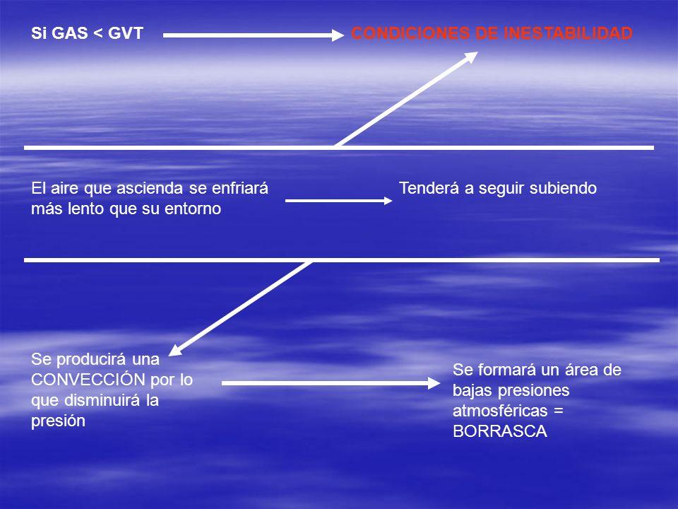 Si GAS < GVTCONDICIONES DE INESTABILIDAD El aire que ascienda se enfriará más lento que su entorno Tenderá a seguir subiendo Se producirá una CONVECCI