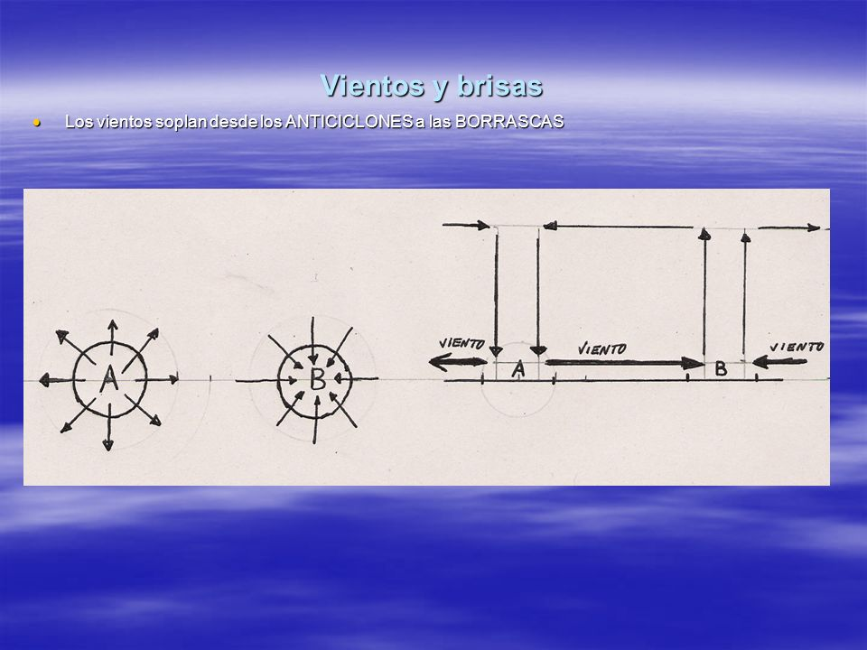 Vientos y brisas Los vientos soplan desde los ANTICICLONES a las BORRASCAS Los vientos soplan desde los ANTICICLONES a las BORRASCAS