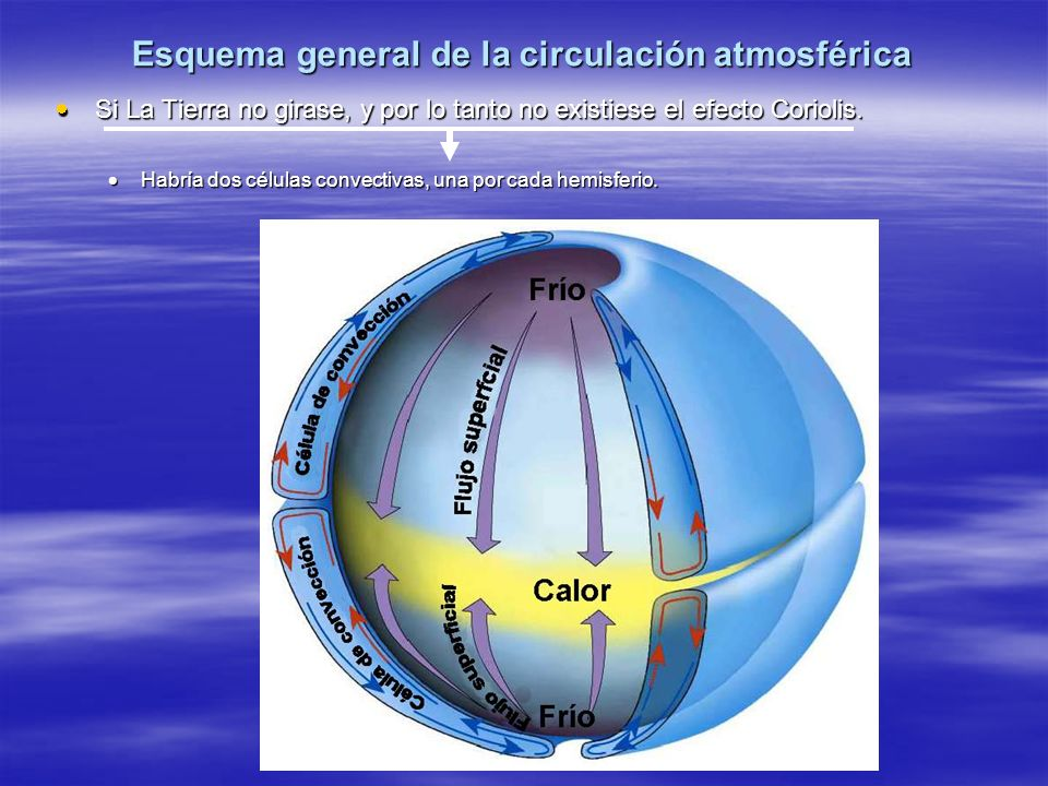 Esquema general de la circulación atmosférica Si La Tierra no girase, y por lo tanto no existiese el efecto Coriolis. Si La Tierra no girase, y por lo