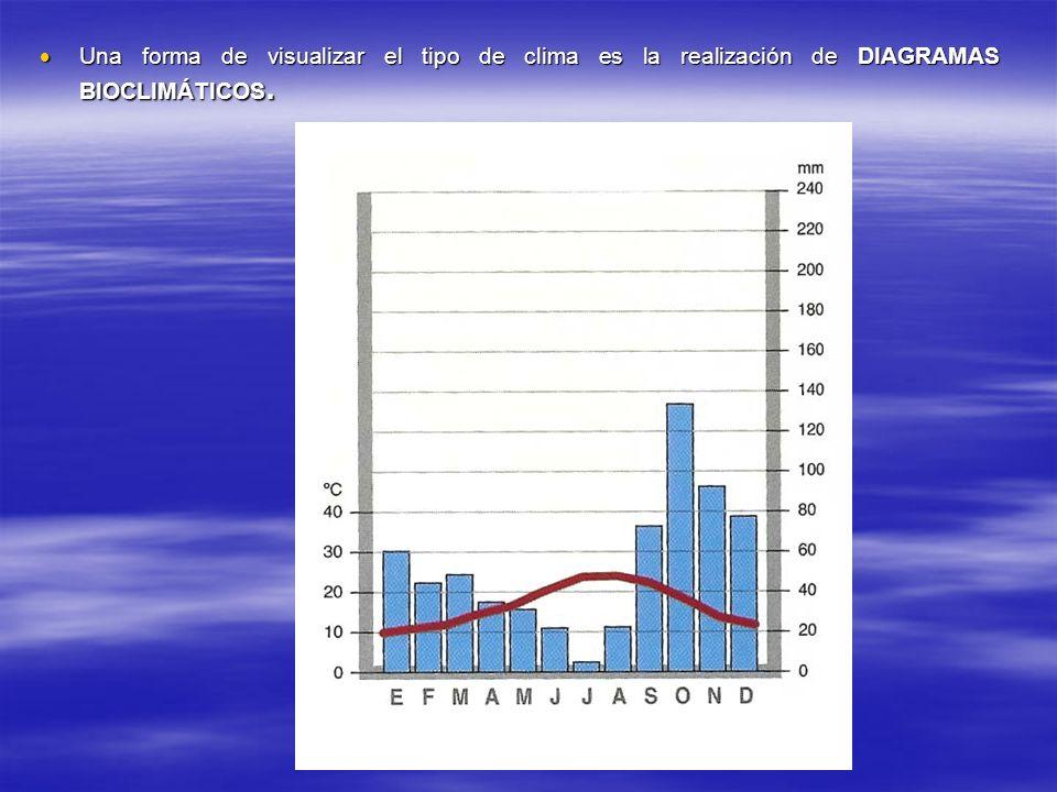 Una forma de visualizar el tipo de clima es la realización de DIAGRAMAS BIOCLIMÁTICOS. Una forma de visualizar el tipo de clima es la realización de D