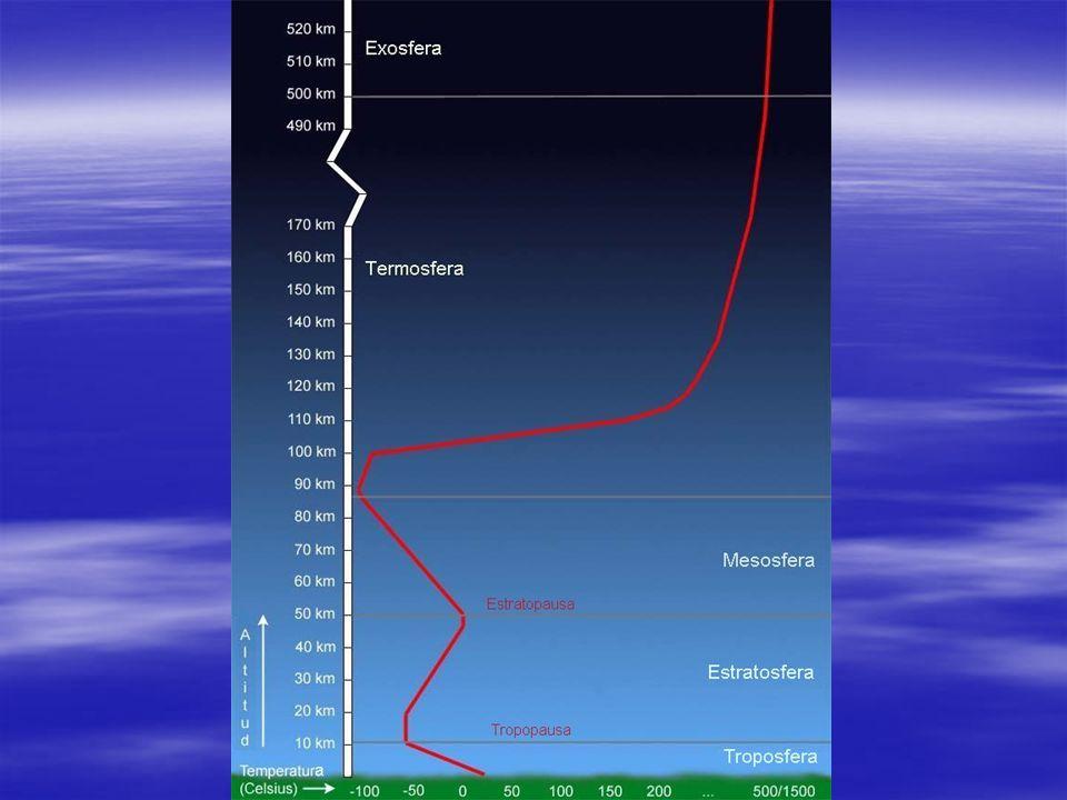 TROPOSFERA: Tª baja 6´5 ºC cada 1000 m de subida (GVT).