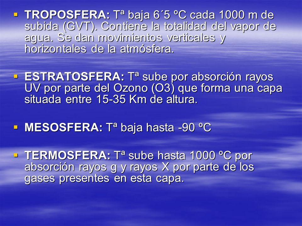 TROPOSFERA: Tª baja 6´5 ºC cada 1000 m de subida (GVT). Contiene la totalidad del vapor de agua. Se dan movimientos verticales y horizontales de la at