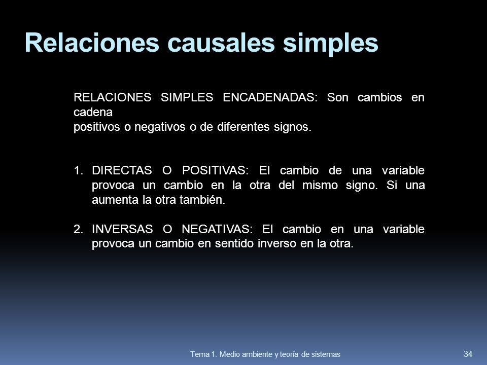 Relaciones causales simples RELACIONES SIMPLES ENCADENADAS: Son cambios en cadena positivos o negativos o de diferentes signos. 1.DIRECTAS O POSITIVAS