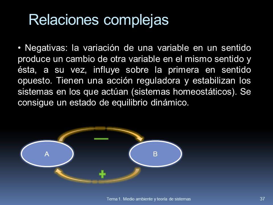 Negativas: la variación de una variable en un sentido produce un cambio de otra variable en el mismo sentido y ésta, a su vez, influye sobre la primer