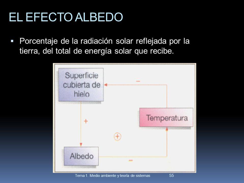 EL EFECTO ALBEDO Porcentaje de la radiación solar reflejada por la tierra, del total de energía solar que recibe. 55 Tema 1. Medio ambiente y teoría d