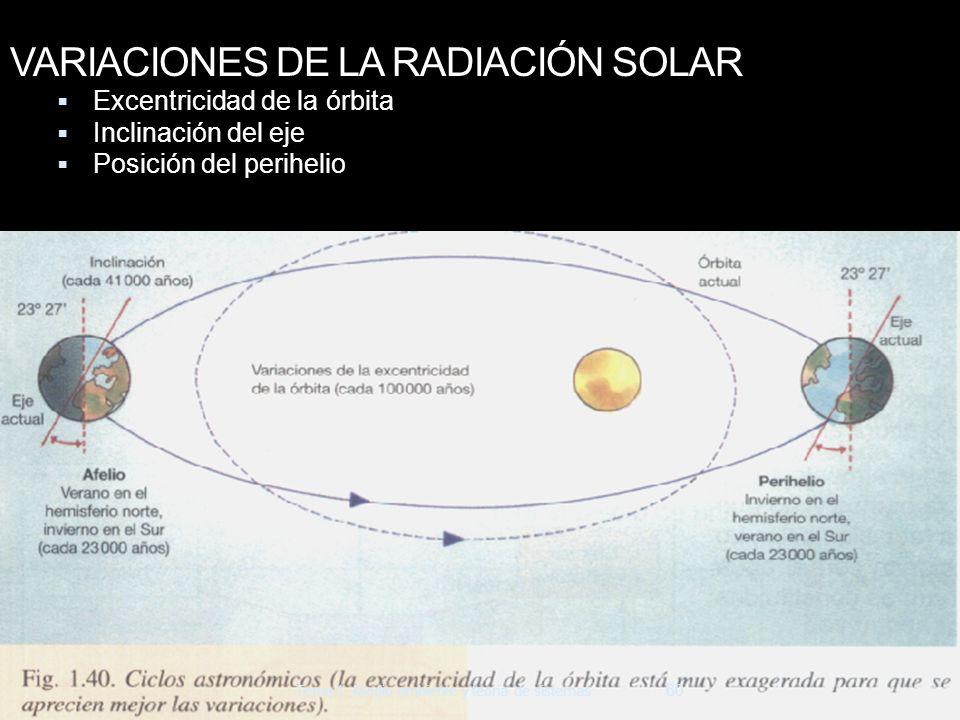 VARIACIONES DE LA RADIACIÓN SOLAR Excentricidad de la órbita Inclinación del eje Posición del perihelio 60 Tema 1. Medio ambiente y teoría de sistemas