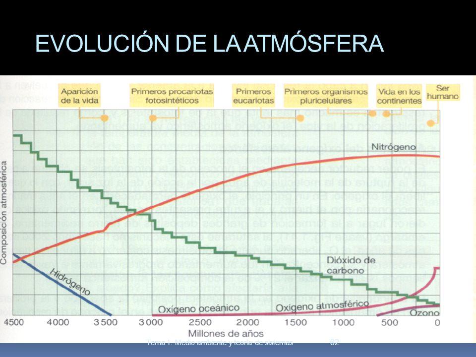 EVOLUCIÓN DE LA ATMÓSFERA 62 Tema 1. Medio ambiente y teoría de sistemas